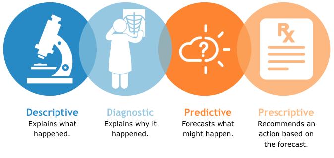 Image Result For Prescriptive Analytics Icon Descriptive Analytics Explain Why