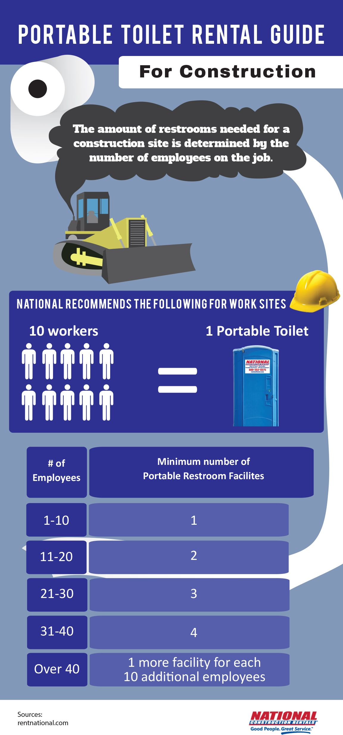 Portable Toilet Rental Guide Infographic Construction