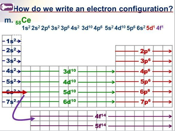 electron configuration tricks ions shortcuts chemistry electron configuration. Black Bedroom Furniture Sets. Home Design Ideas
