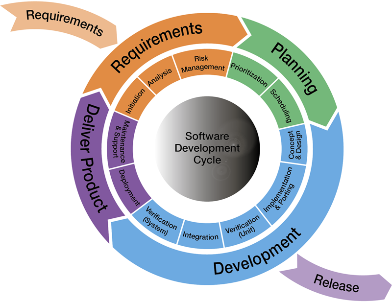Tara Systems Software Development Process Pmp Agile