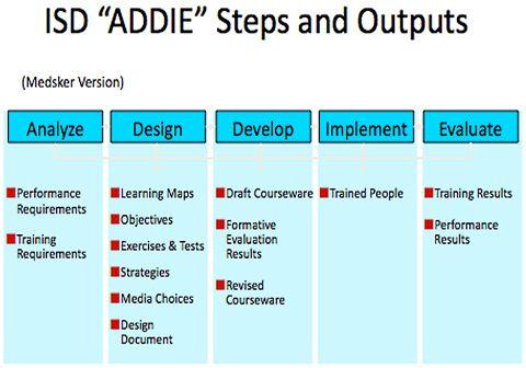 Instructional System Design Models Google Search Instructional Systems Design Learning Maps Leadership Development