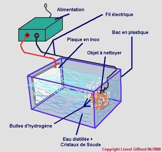 Fabrication d\u0027un bac à électrolyse pour le nettoyage klussen