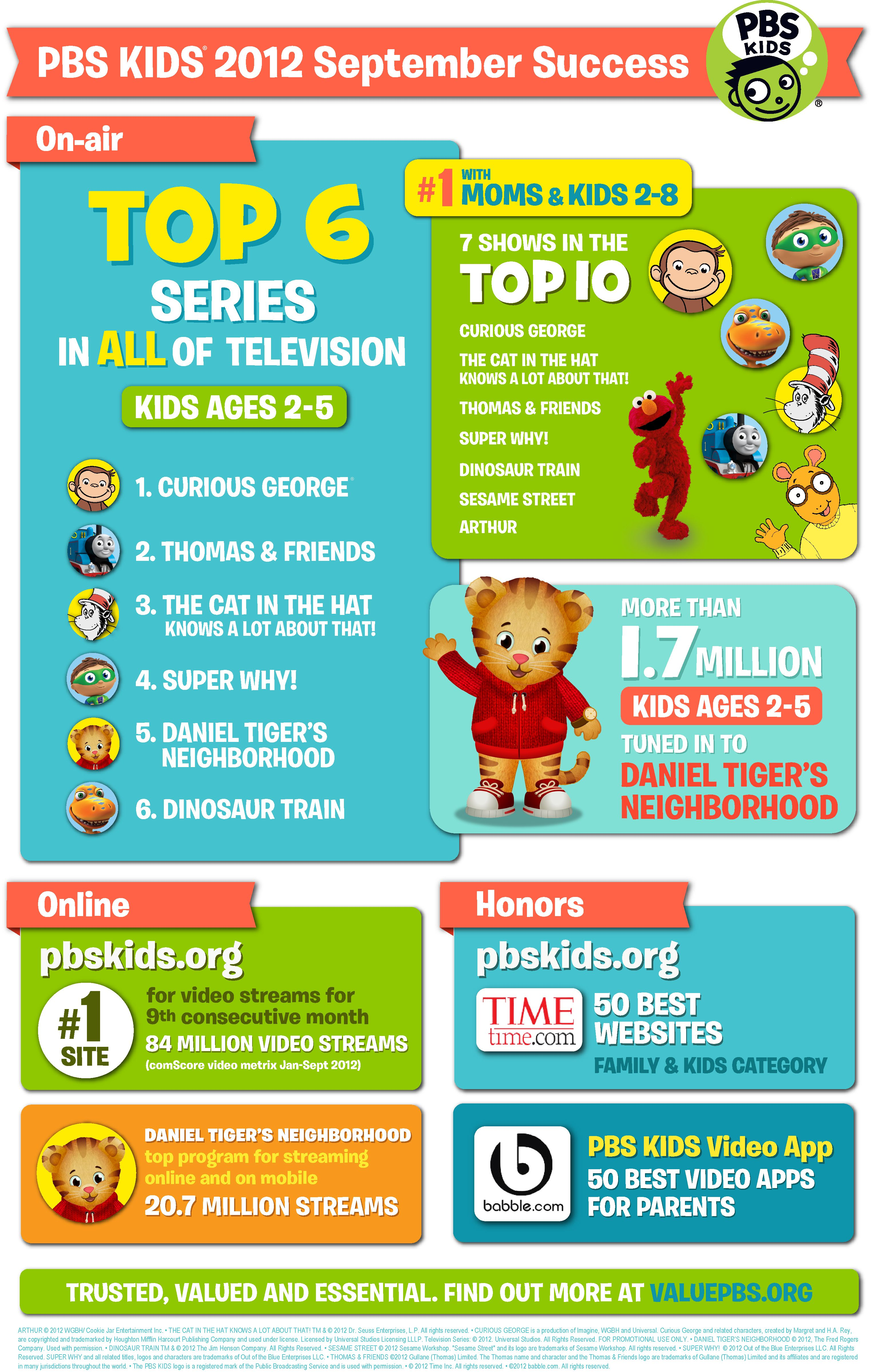 Repin From Pbs Kids Pbs Kids Had An Amazing September Check Out The Many Other Reasons Why Pbs Kids Rocks Http Valuepbs Pbs Kids Kids Website Helping Kids