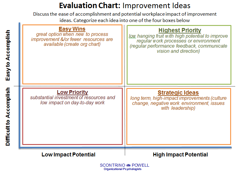 Improvement idea evaluation chart template engagement for Model for improvement template