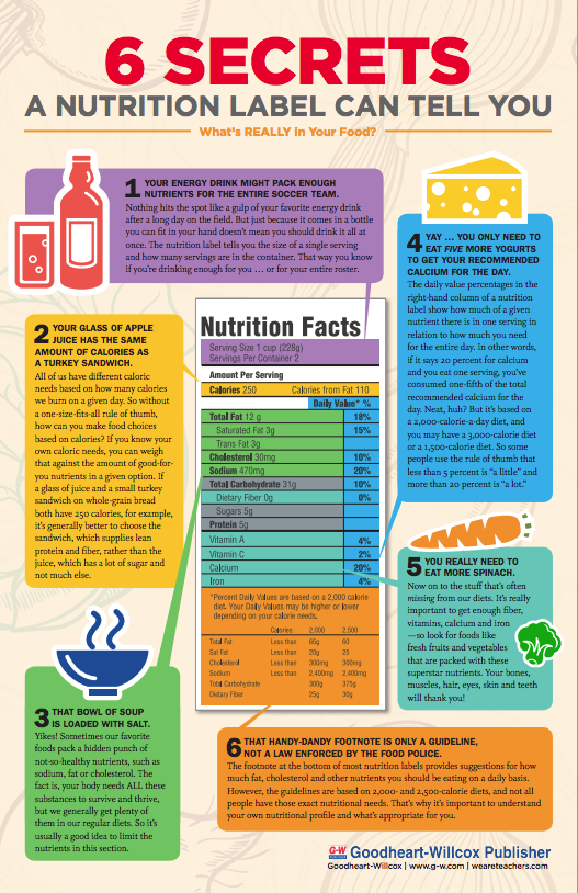Free Classroom Poster: Understanding a Nutrition Label ...