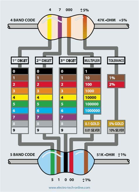 Image Result For Circuit Color Codes Cheat Sheet Electronics Basics Diy Electronics Electronics Projects
