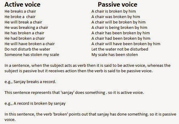 active voice passive voice rules Google Search – Active and Passive Voice Worksheet