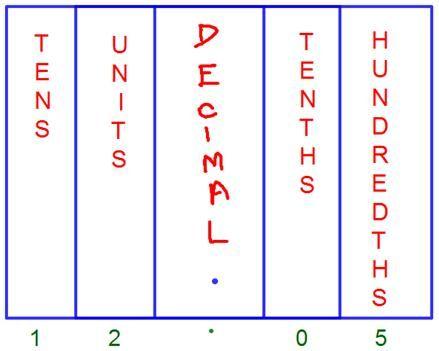 Decimal Place Value Chart Vernu0027s BOARD Pinterest Decimal - decimal place value chart
