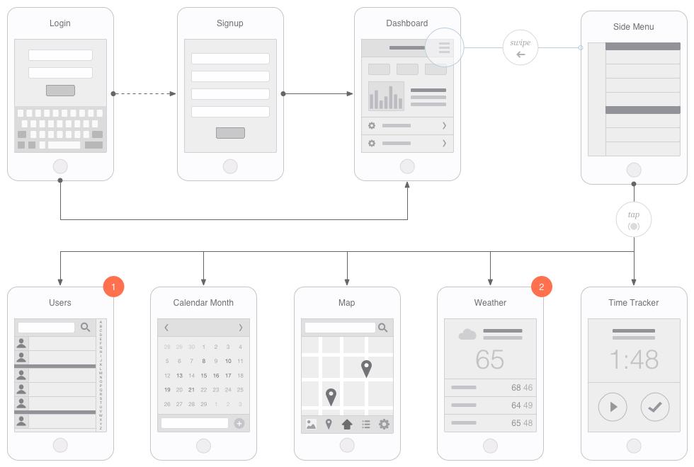 Mobile App Visual Flowchart Flowchart Mobile App And App