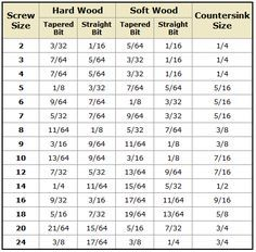 Drill bit size based on screw size chart good to remember tools drill bit size based on screw size chart good to remember greentooth Choice Image