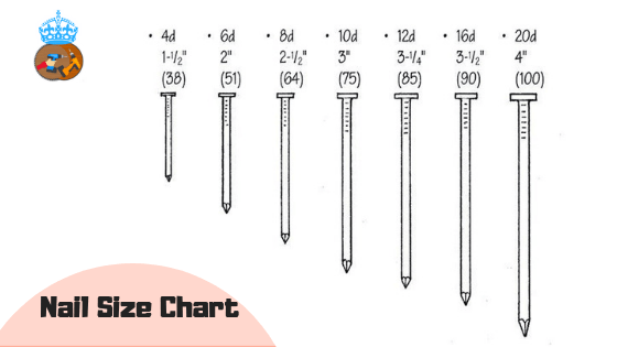 Nail Sizes For Framing What Size Nails Do You Need For Framing Nail Sizes How To Do Nails Nails