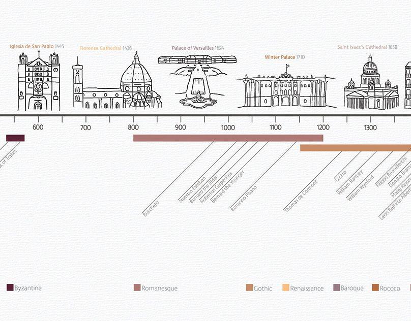 Architecture History Timeline Timeline Architecture Timeline Design Architecture History