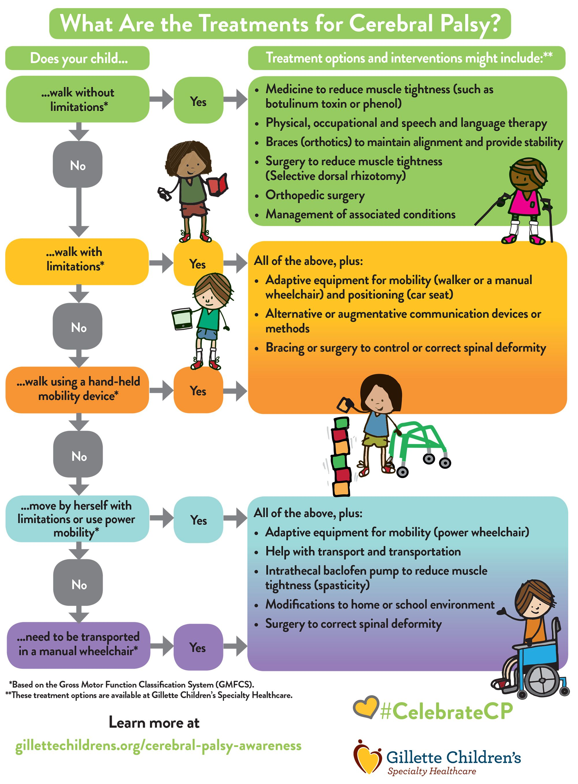What Are The Treatments For Cerebral Palsy Infographic By Gillette Childrens Specialty