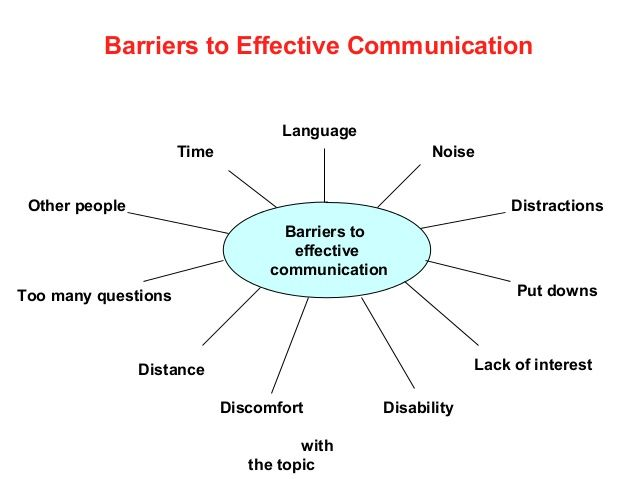 Barriers To Effective Communication Google Search Effective Communication Skills Effective Communication Communication Process