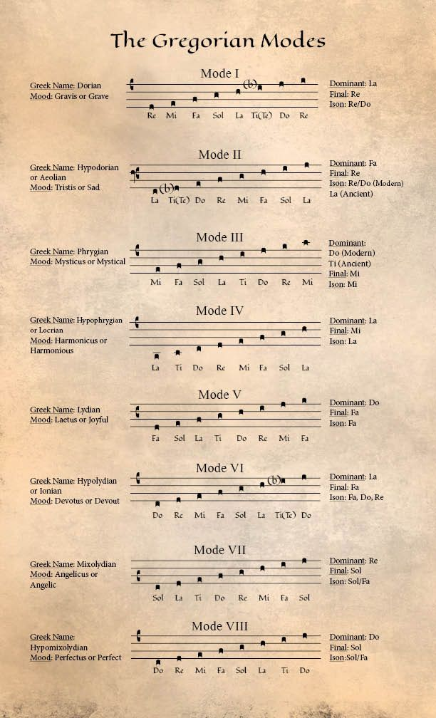 Gregorian Chant modes mini-poster  Getting me one of these  | Music