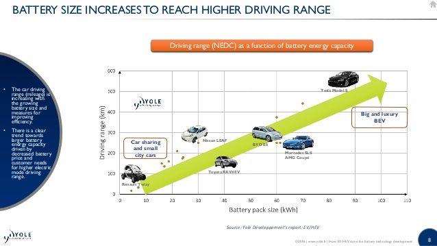 Ev Driving Range에 대한 이미지 검색결과