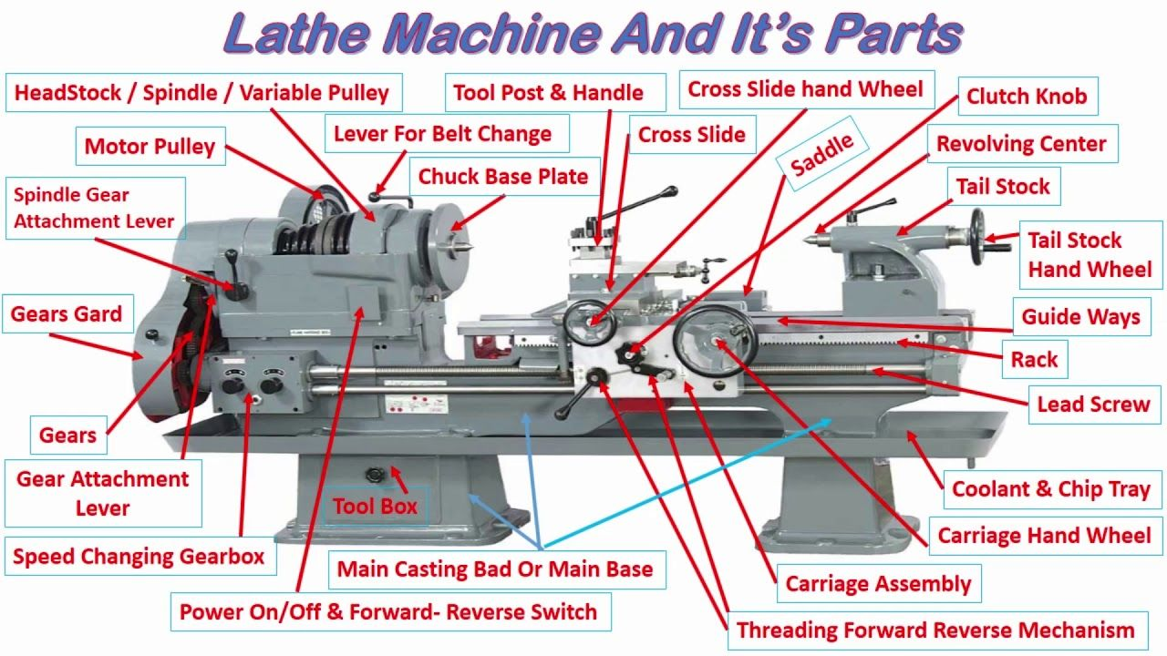 Construction Details Of Basic Lathe Machine In Hindi Basic Youtube Lathe Machine Lathe Lathe Machine Parts