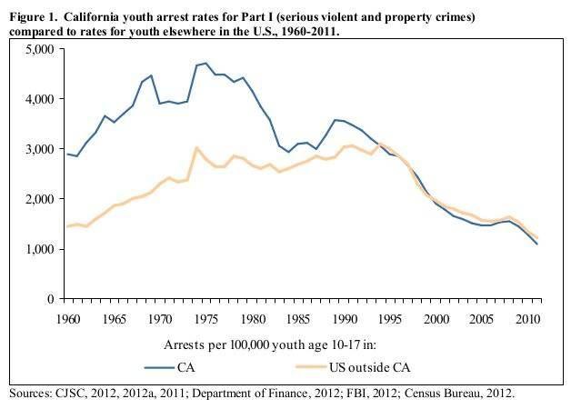 california criminal justice data center public records