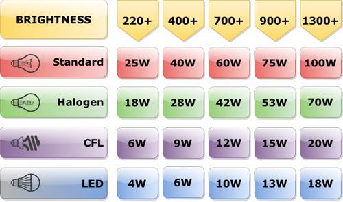 Lumens Guide Lumens To Watts Conversion Chart All About Bulbs