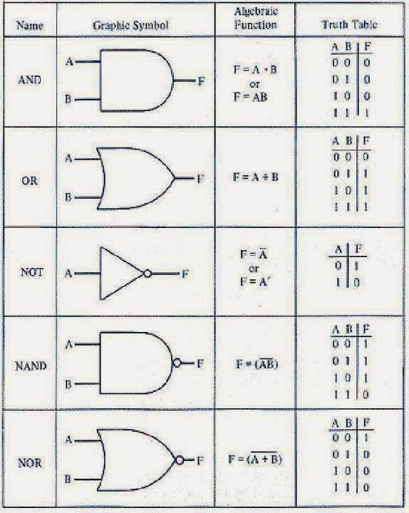 Logic Gates In Details Name Graphic Symbol Algebraic Function