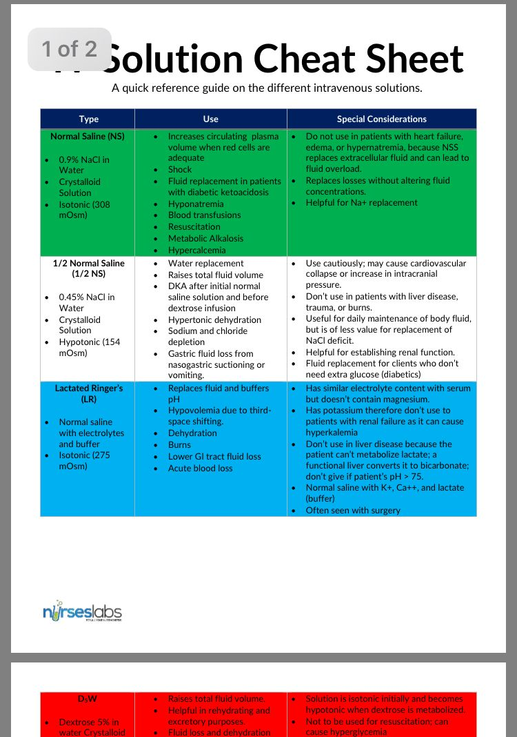 Free iv fluid guide and cheat sheet 2020 update