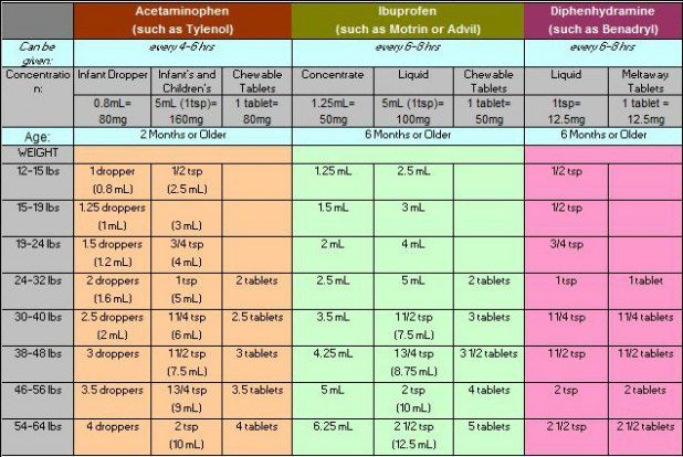 Easy Chart For Proper Dosing In Infants And Young Children Every Pa Should Have Access To This