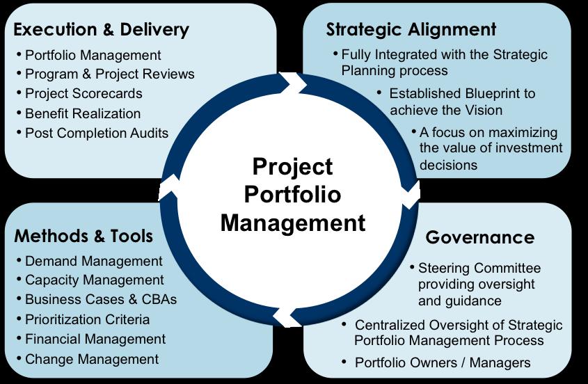 Image result for PPM process Portfolio management