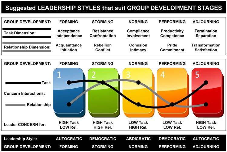 Leadership styles that suit group development stages