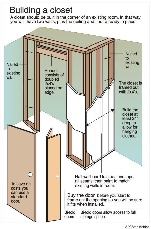 Building a closet to an existing room / onthehouse.com ...