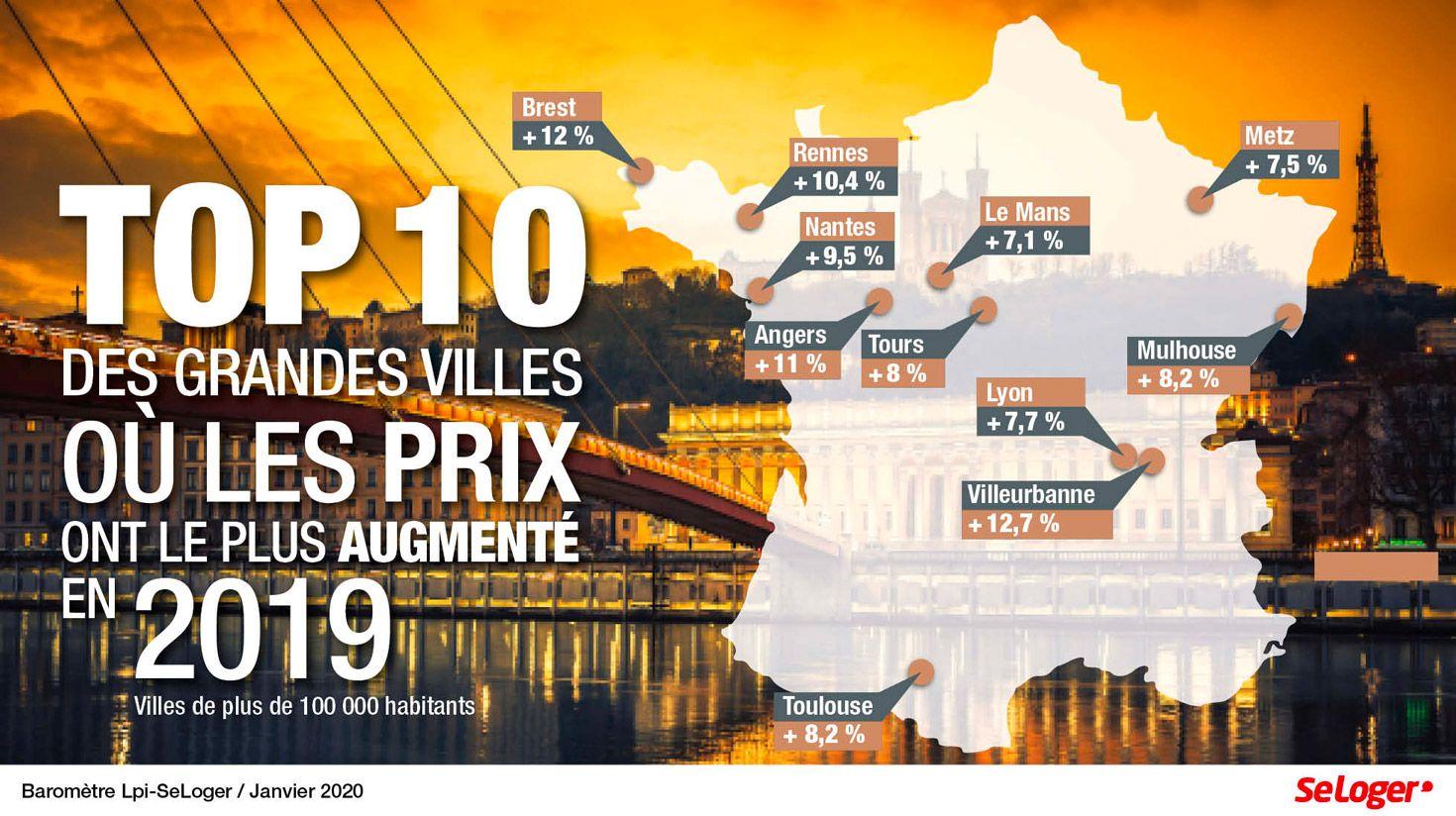 Les 10 grandes villes où le prix immobilier a le plus