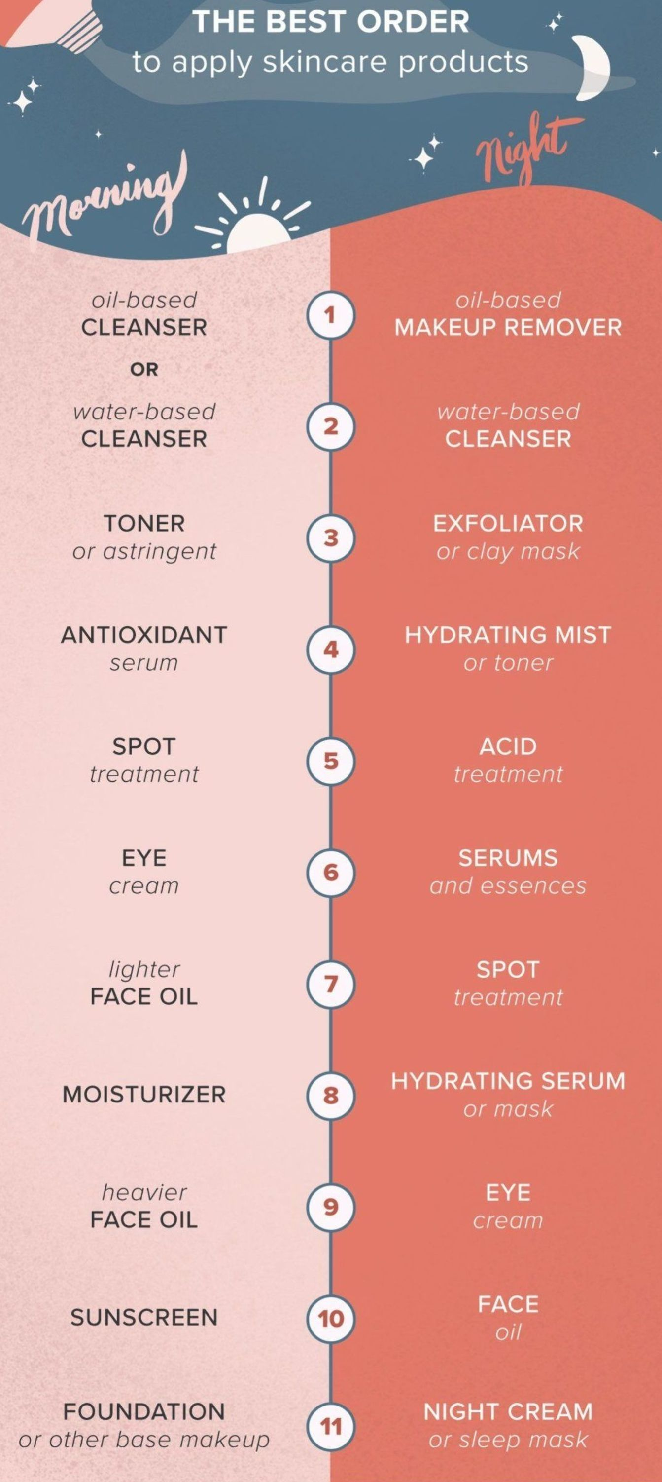 Order Of Skin Care 11 Steps For Morning Night Layering Tips