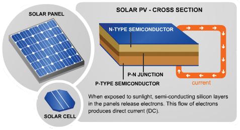 Solar Panel Cross Section Solar Panels Used Solar Panels Solar Pv