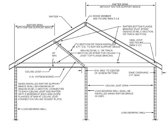 Chapter 8 Roof Ceiling Construction Hip Roof Gable Roof Roof Construction