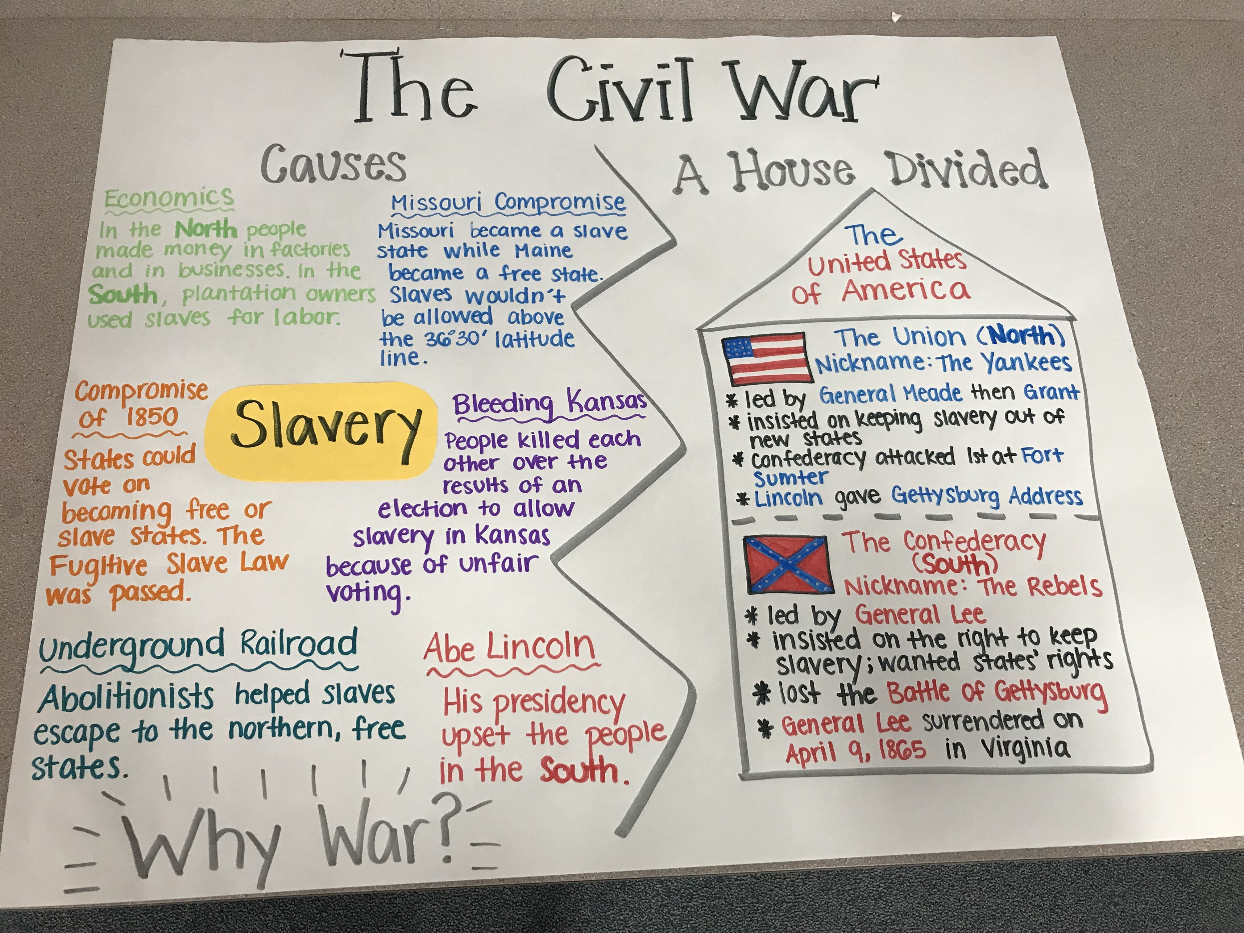 Civil War Anchor Chart