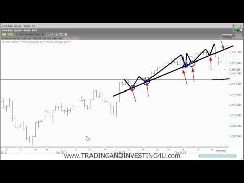 How to draw the correct trend line forex