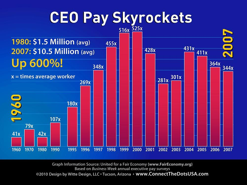 CEO Pay Skyrockets Ceo, Periodic table, Rich people