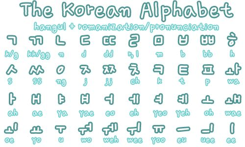 Korean Language Learn Korean Alphabet Korean Alphabet Korean Words