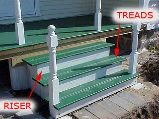 High Quality Photo Of Porch Stairs, Showing Stair Treads And Risers.