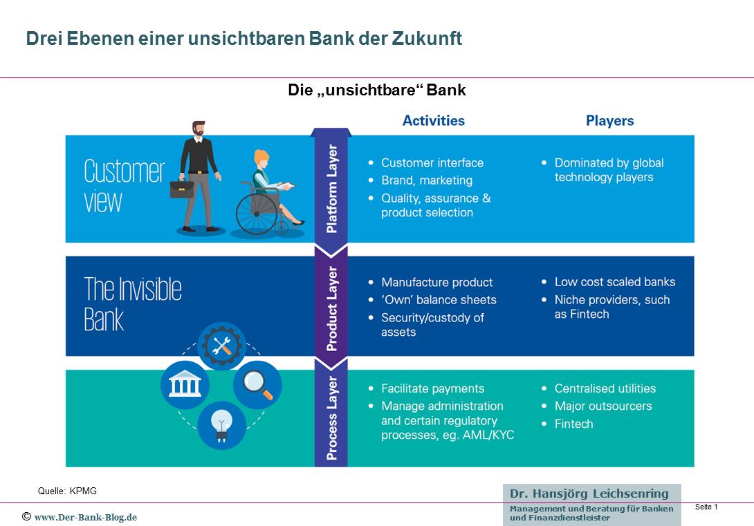 Wie Virtuelle Assistenten Das Banking Der Zukunft Verandern Digitalisierung Zukunft Studium