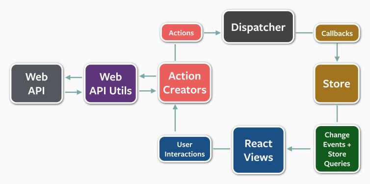 Typescript classes for React/Flux actions Mvc