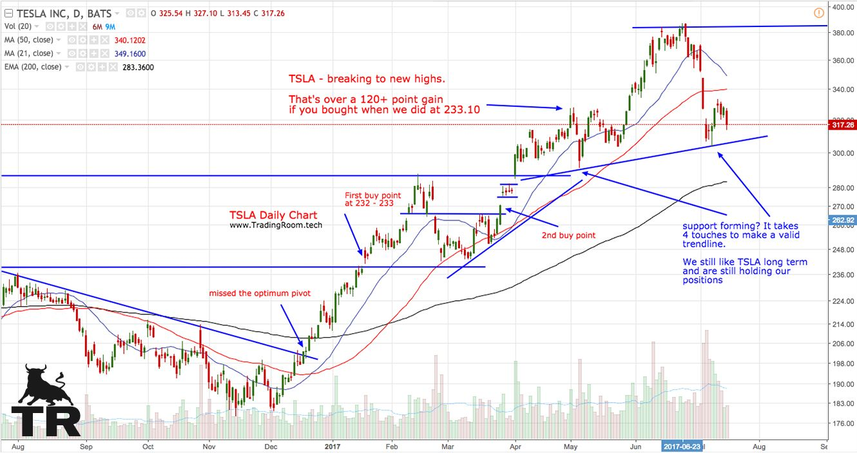 Pin by trading room on stocks chart tesla inc tesla