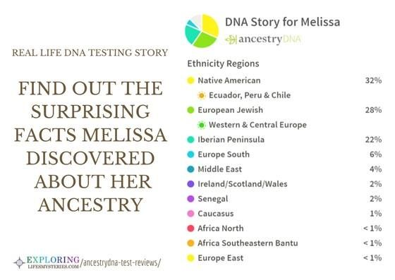 AncestryDNA Test Reviews: Pros, Cons, And A Personal Account | DNA
