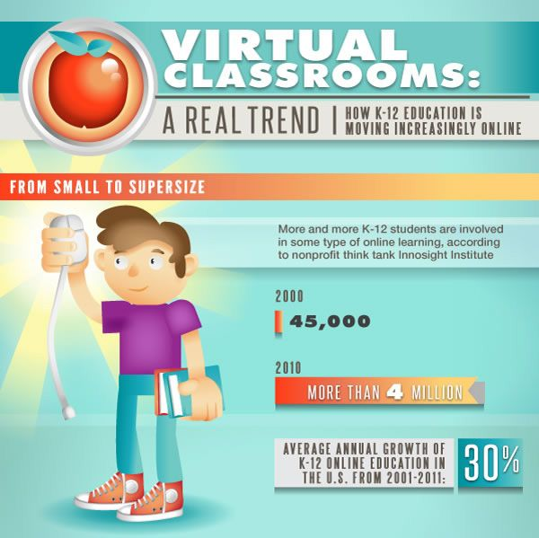 K 12 Distance Learning And Blended Learning Trends On The Rise Blended Learning Distance Learning Experiential Learning