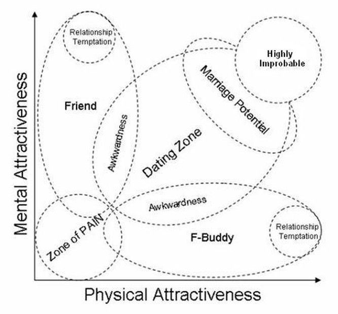 Male dating charts