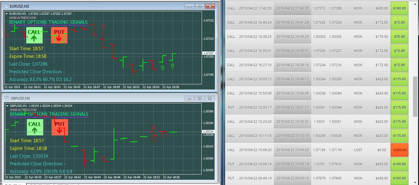 60 Sec Binary Options Signals And Prediction Indicator Live