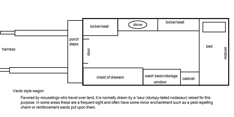 Vardo blueprint