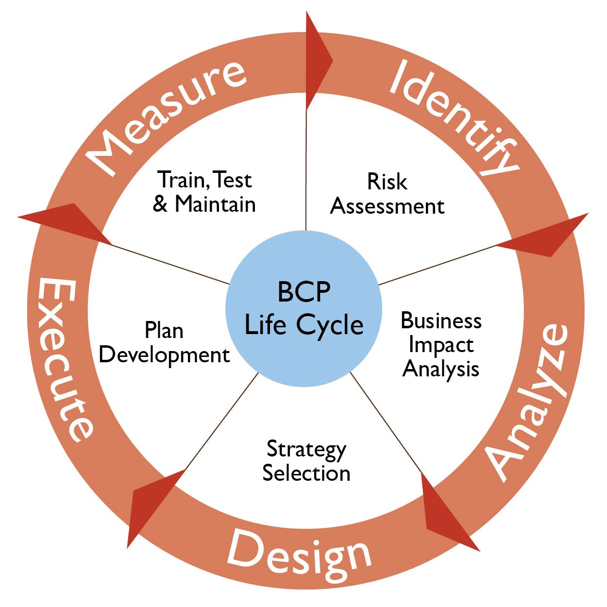 Do you have a Business Continuity Plan (BCP)??? Carolina