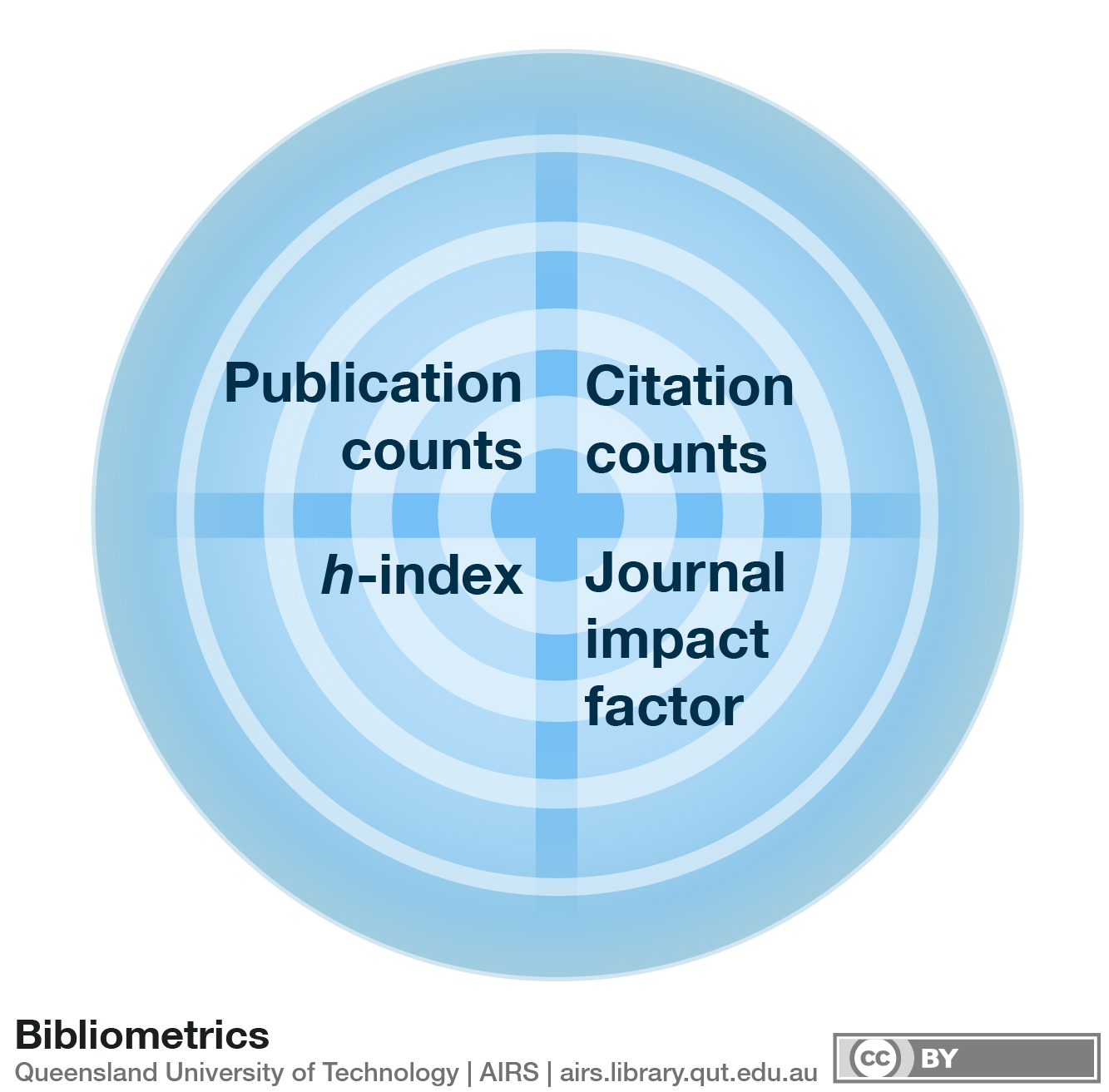 Climate Change Research in View of Bibliometrics
