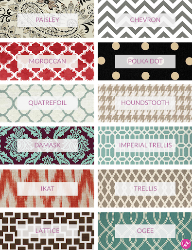 The 50 Most Popular Fabric Patterns Across The U S Maryland