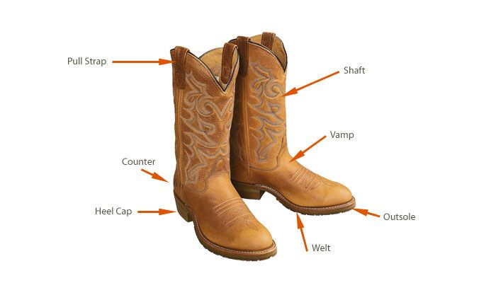 The Western Boots Guide | More Western boot and Westerns ideas